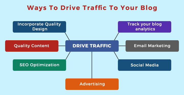 Drive traffic to your blog